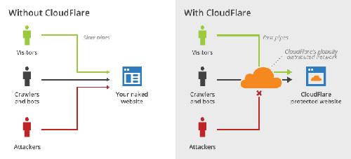 Benefícios do CloudFlare